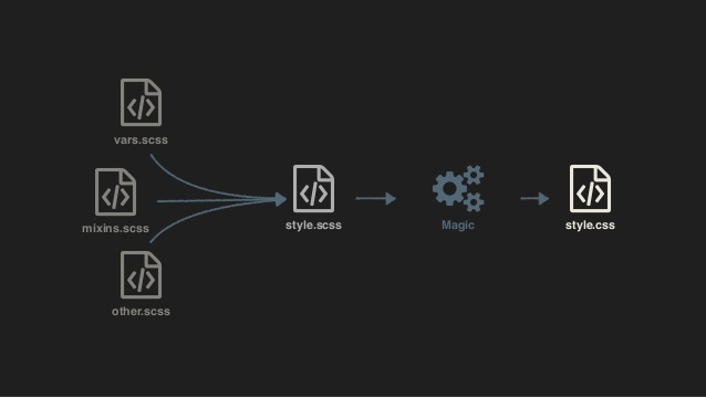 استفاده از css preprocessor برای توسعه وب سایت