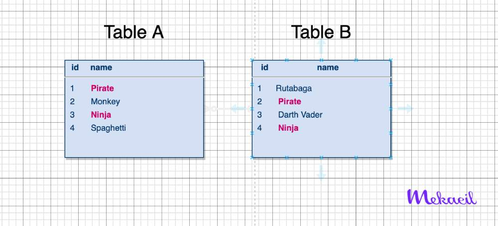 Table-A--Table-b--sql-join-mekaeil
