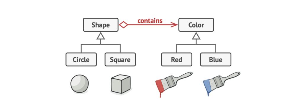bridge-pattern-problem-solving-2