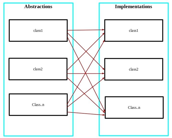 Bridge design pattern diagram